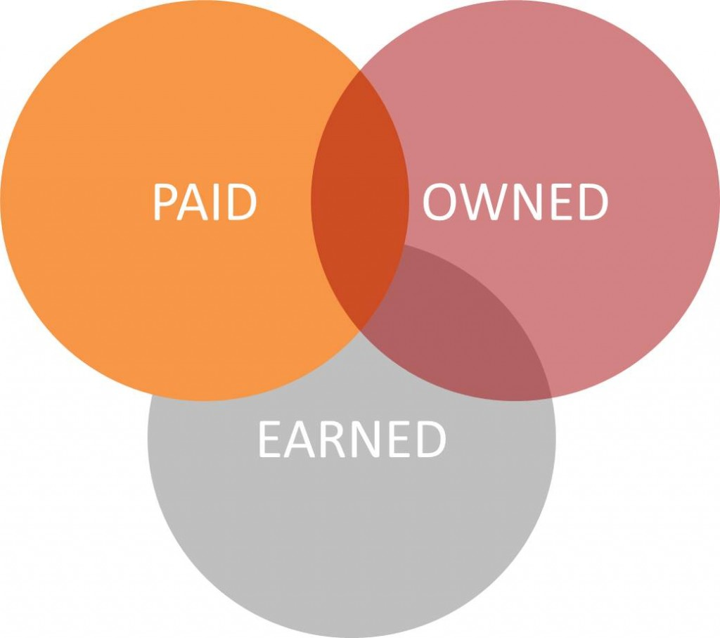 Definition von Paid Media