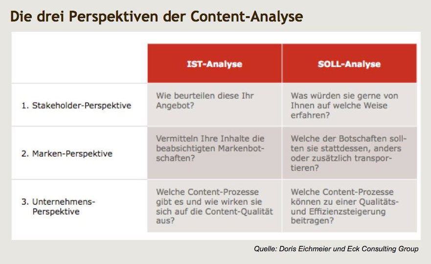 Definition von Content-Analyse